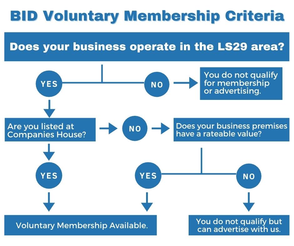 Voluntary BID Criteria